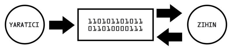 Metafiziksel bir hipotez olarak Matrix Hipotezi